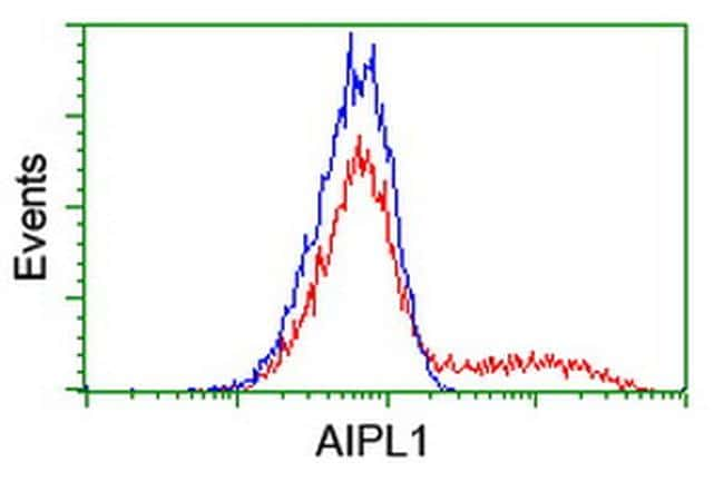 AIPL1 Antibody in Flow Cytometry (Flow)