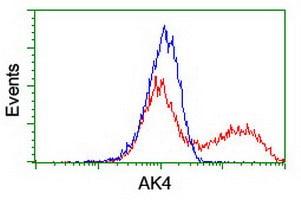AK4 Antibody in Flow Cytometry (Flow)