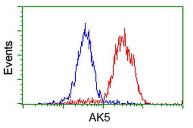 AK5 Antibody in Flow Cytometry (Flow)