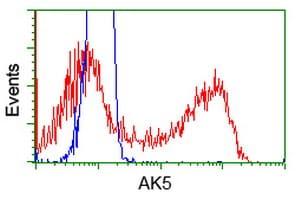 AK5 Antibody in Flow Cytometry (Flow)