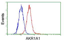 AKR1A1 Antibody in Flow Cytometry (Flow)