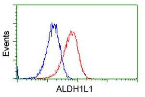 ALDH1L1 Antibody in Flow Cytometry (Flow)