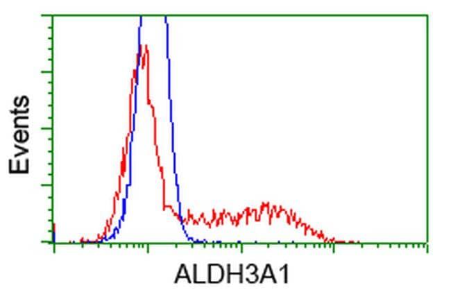 ALDH3A1 Antibody in Flow Cytometry (Flow)