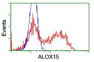 ALOX15 Antibody in Flow Cytometry (Flow)