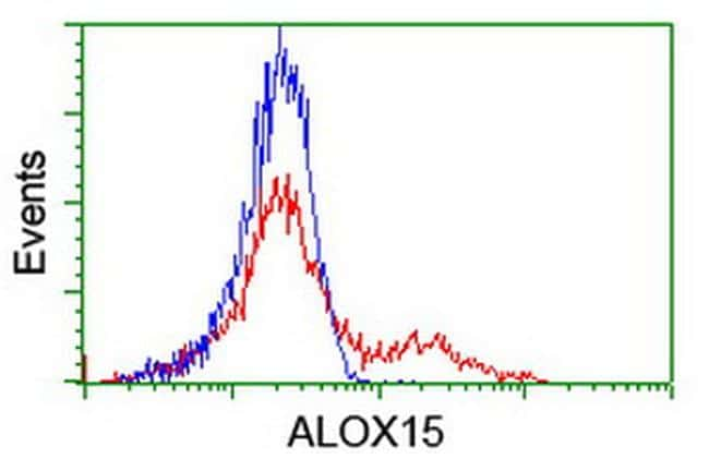 ALOX15 Antibody in Flow Cytometry (Flow)