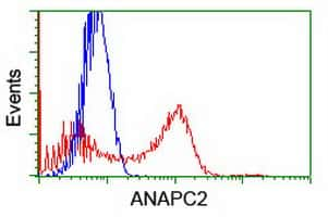 ANAPC2 Antibody in Flow Cytometry (Flow)
