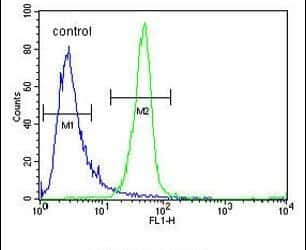 ANR52 Antibody in Flow Cytometry (Flow)