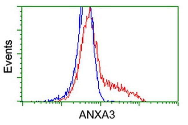 ANXA3 Antibody in Flow Cytometry (Flow)