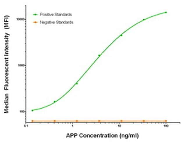 APP Antibody in Luminex (LUM)