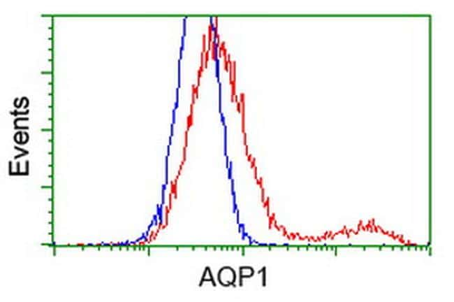 AQP1 Antibody in Flow Cytometry (Flow)
