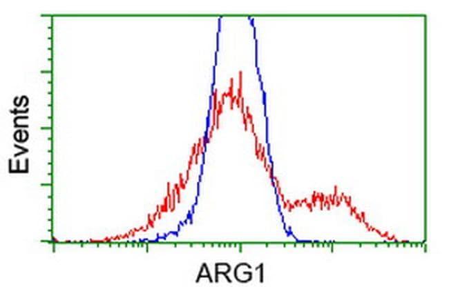 ARG1 Antibody in Flow Cytometry (Flow)
