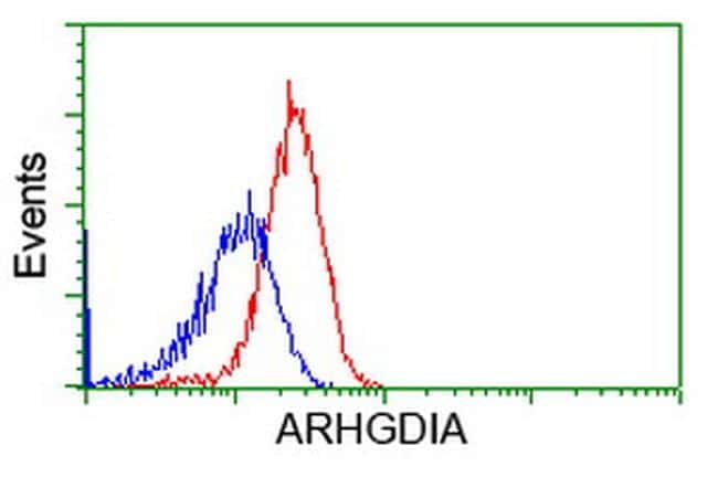 ARHGDIA Antibody in Flow Cytometry (Flow)