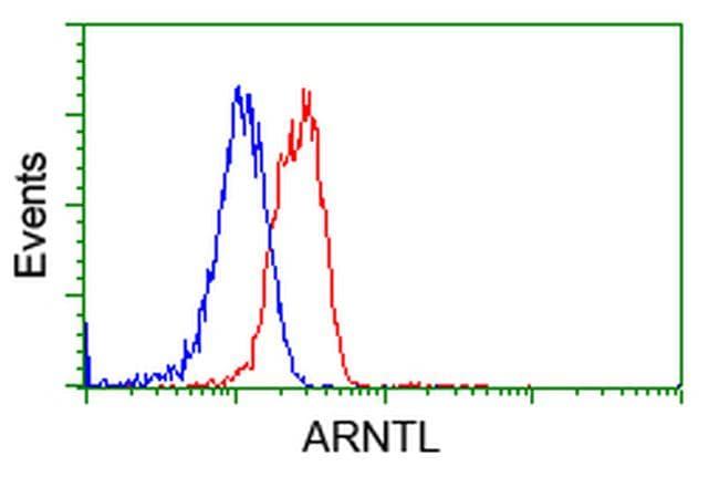 ARNTL Antibody in Flow Cytometry (Flow)