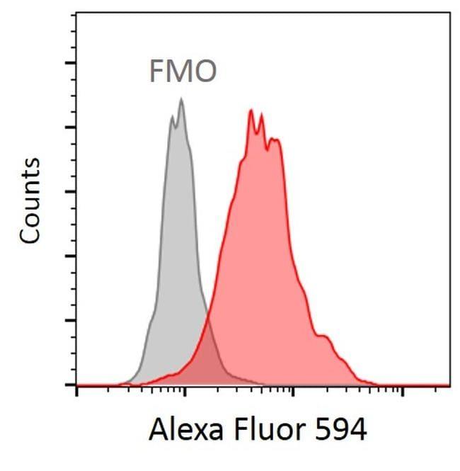 Acetyl-alpha Tubulin (Lys40) Antibody in Flow Cytometry (Flow)