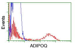 Adiponectin Antibody in Flow Cytometry (Flow)