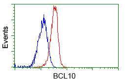 BCL10 Antibody in Flow Cytometry (Flow)