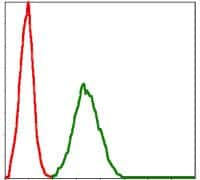 BMI-1 Antibody in Flow Cytometry (Flow)