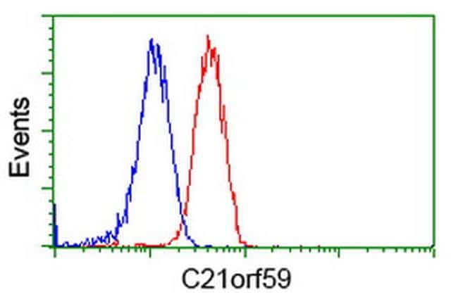 C21orf59 Antibody in Flow Cytometry (Flow)