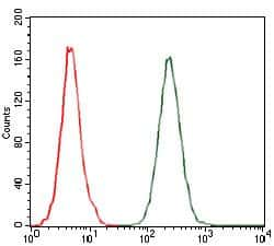 MCP-1 Antibody in Flow Cytometry (Flow)