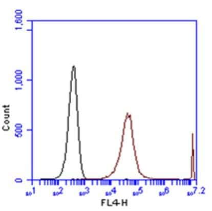 CD11a Antibody in Flow Cytometry (Flow)