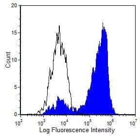 CD160 Antibody in Flow Cytometry (Flow)