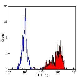 ITGB1 Antibody in Flow Cytometry (Flow)