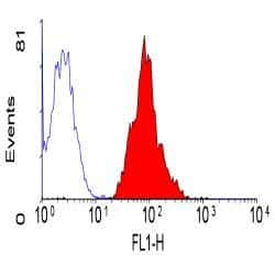 CD46 Antibody in Flow Cytometry (Flow)