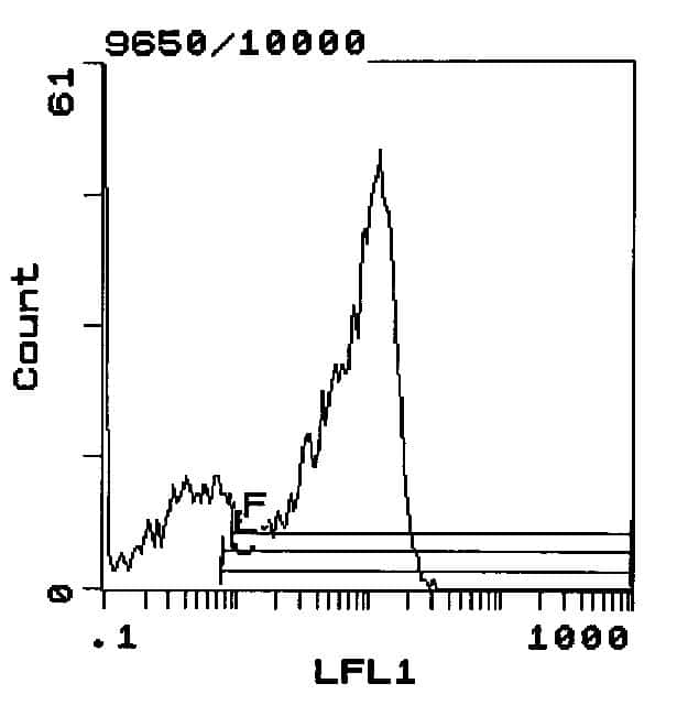 CD62L Antibody in Flow Cytometry (Flow)