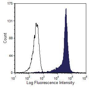 CD90 Antibody in Flow Cytometry (Flow)
