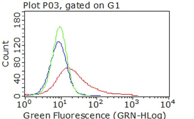 CDH2 Antibody in Flow Cytometry (Flow)