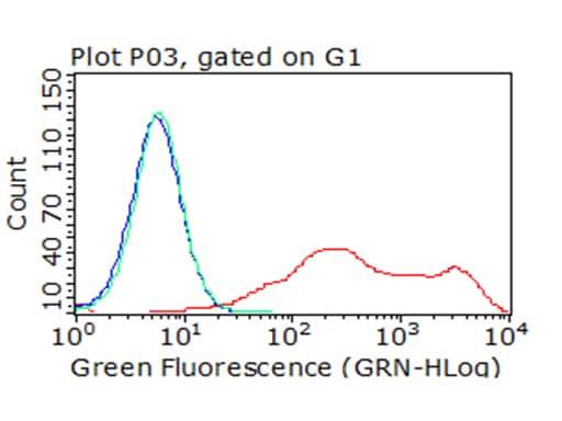 TIGIT Antibody in Flow Cytometry (Flow)
