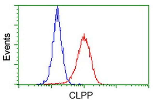CLPP Antibody in Flow Cytometry (Flow)