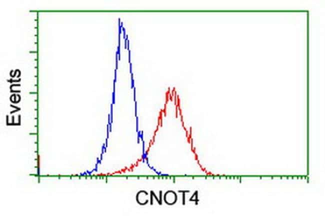 CNOT4 Antibody in Flow Cytometry (Flow)