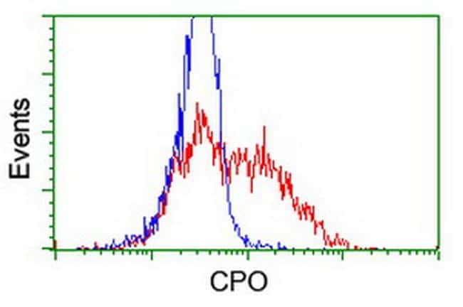 CPO Antibody in Flow Cytometry (Flow)