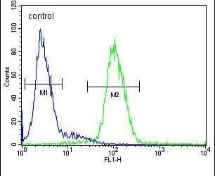 Ceruloplasmin Antibody in Flow Cytometry (Flow)