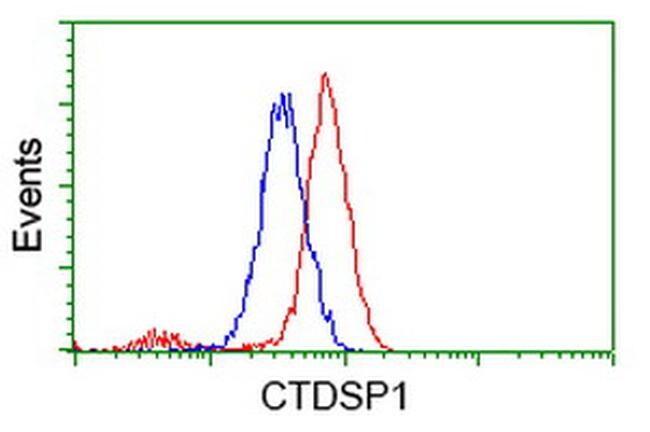 CTDSP1 Antibody in Flow Cytometry (Flow)