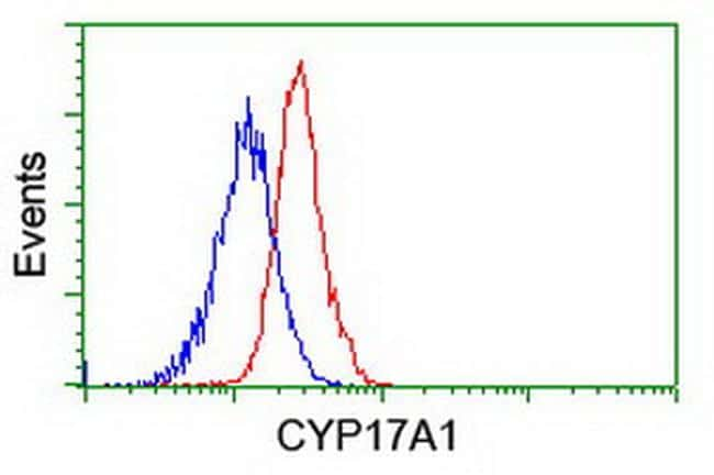 CYP17A1 Antibody in Flow Cytometry (Flow)