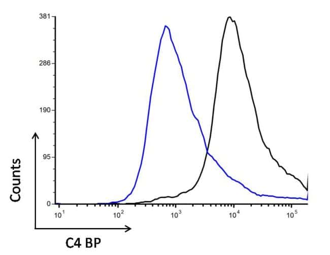 C4BPA Antibody in Flow Cytometry (Flow)