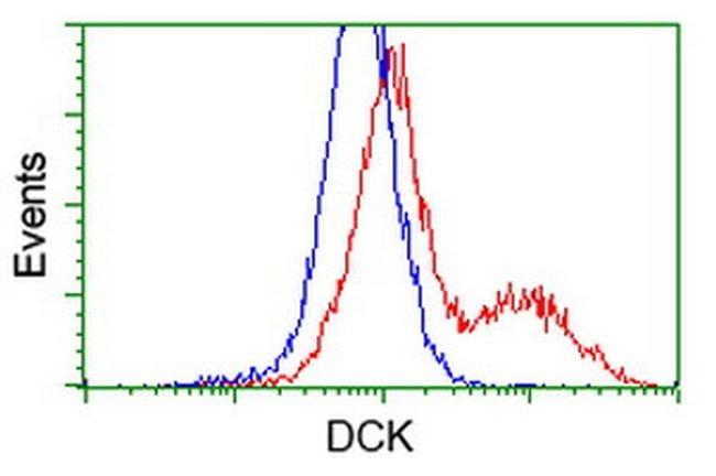 DCK Antibody in Flow Cytometry (Flow)