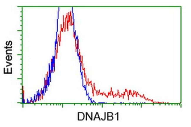 DNAJB1 Antibody in Flow Cytometry (Flow)