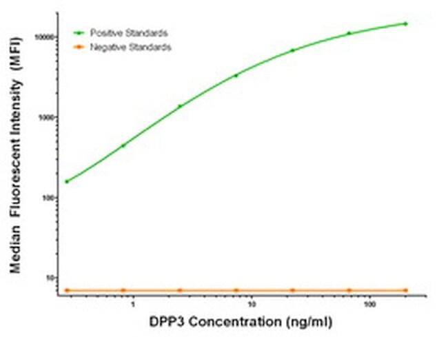 DPP3 Antibody in Luminex (LUM)