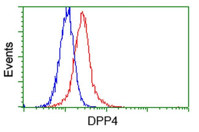 DPP4 Antibody in Flow Cytometry (Flow)