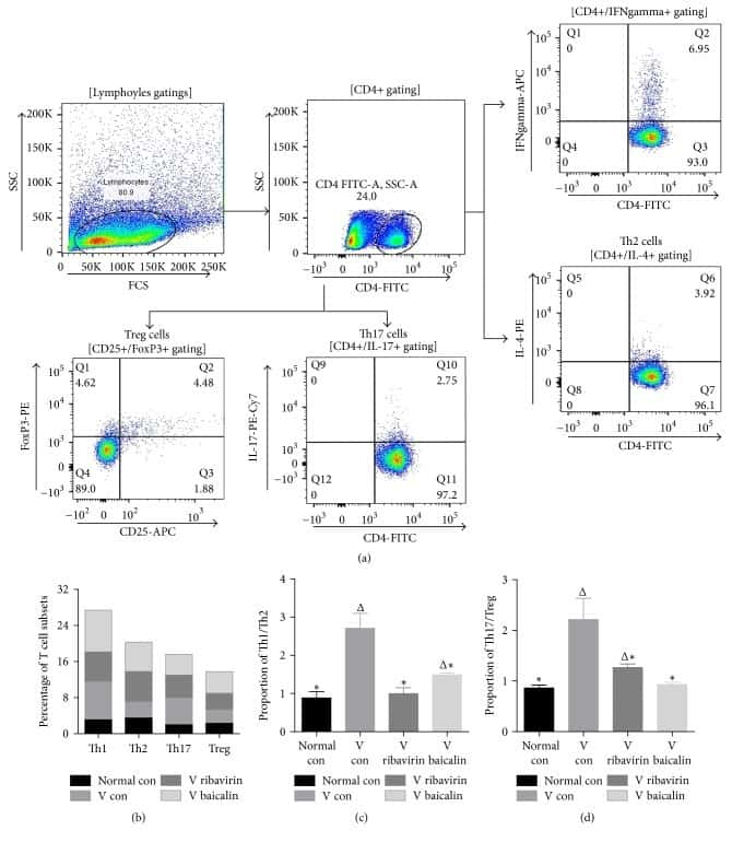 CD4 Antibody, APC-eFluor® 780 (47-0041-82)
