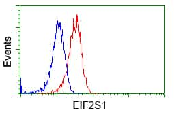 EIF2S1 Antibody in Flow Cytometry (Flow)