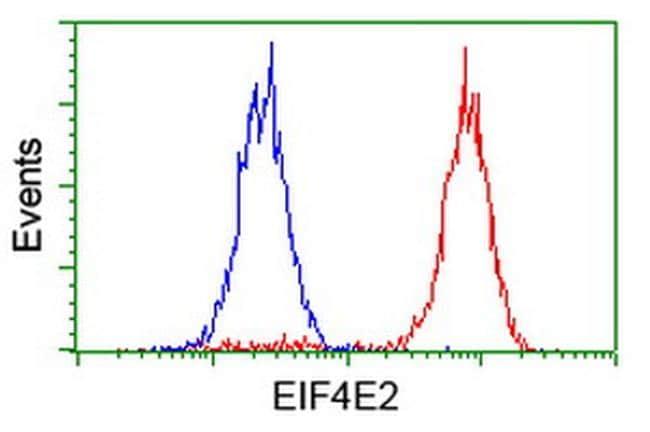 EIF4E2 Antibody in Flow Cytometry (Flow)