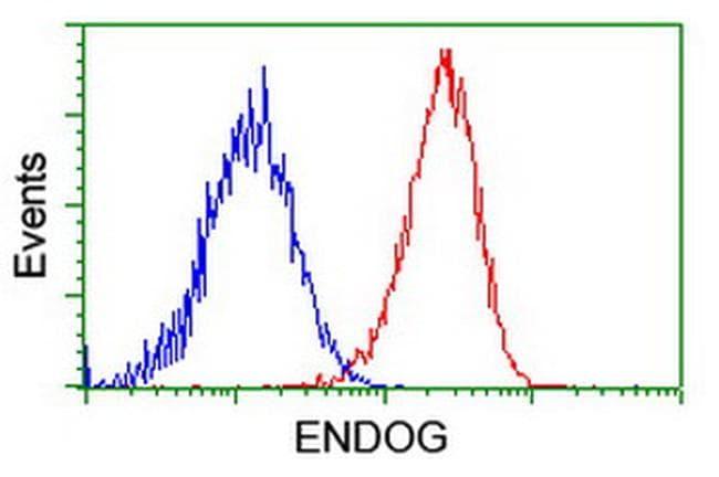ENDOG Antibody in Flow Cytometry (Flow)