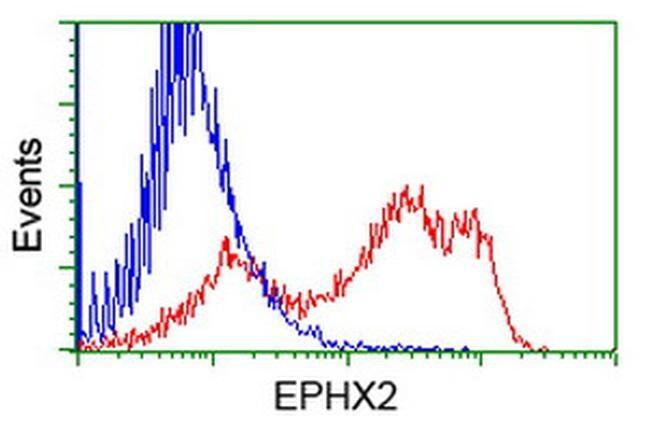 EPHX2 Antibody in Flow Cytometry (Flow)