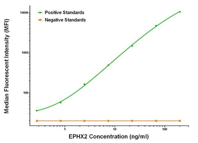 EPHX2 Antibody in Luminex (LUM)