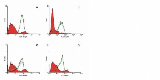 FAS Antibody in Flow Cytometry (Flow)