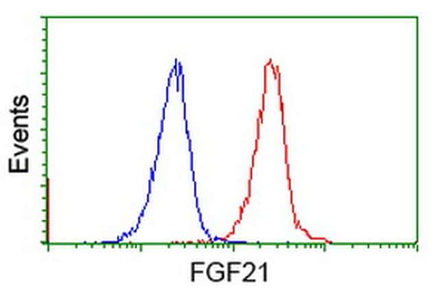 FGF21 Antibody in Flow Cytometry (Flow)